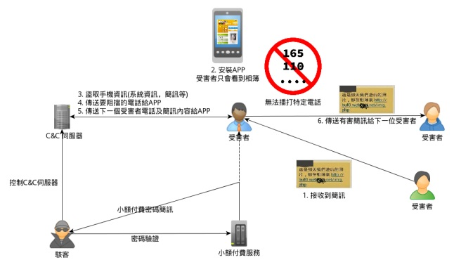 簡訊病毒關係圖
