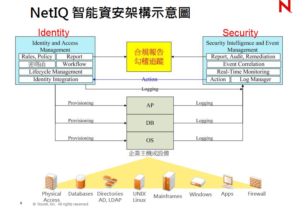 NetIQ智能資安架構示意圖