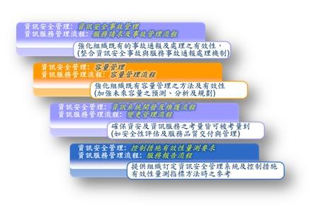 圖2 ISO 27013資安與資訊服務管理整合,強化資安控制措施有效性