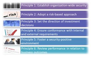 圖3 ISO 27014 以全組織角度進行資安治理