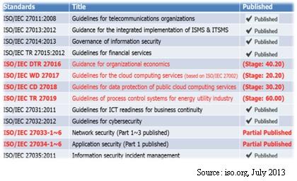 圖1 ISO 27000系列指引