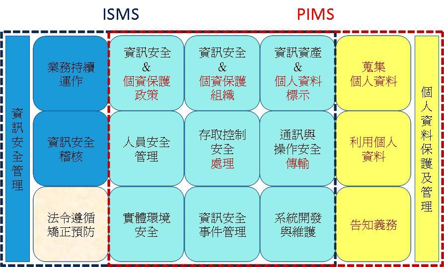 ISMS與PIMS範圍差異示意圖